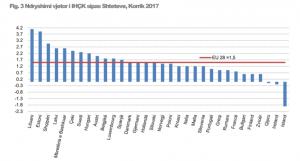 rritja-e-cmimeve-ne-korrik-shqiperia-ze-vendin-e-trete-ne-europe