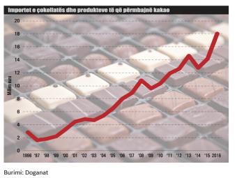 konsumi-i-cokollates-arriti-rekord-ne-shqiperi-ja-si-renditemi-ne-bote