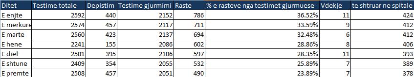 Të dhënat e marra nga Ministria e Shëndetësisë